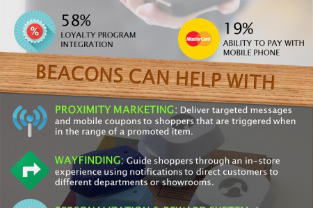 Saviors of Brick-And-Mortar Retailers: BLE Beacons [INFOGRAPHIC] Infographic