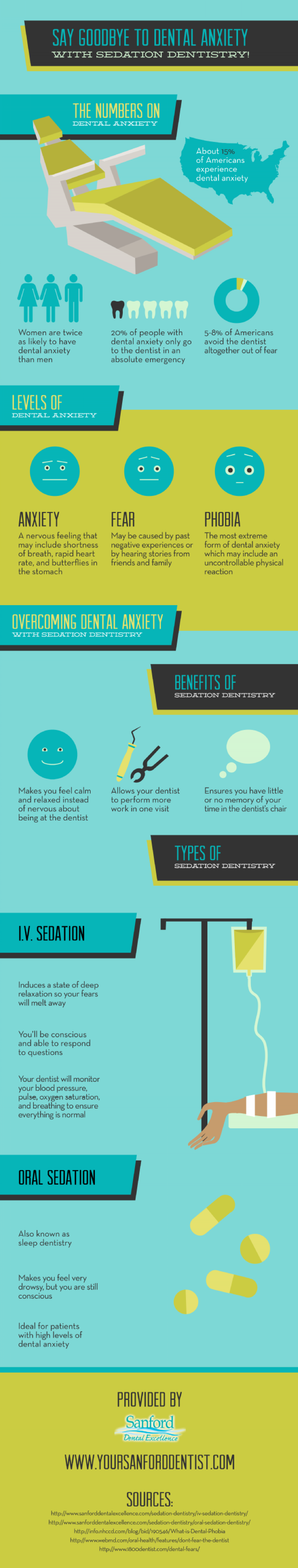 Say Goodbye to Dental Anxiety with Sedation Dentistry! Infographic