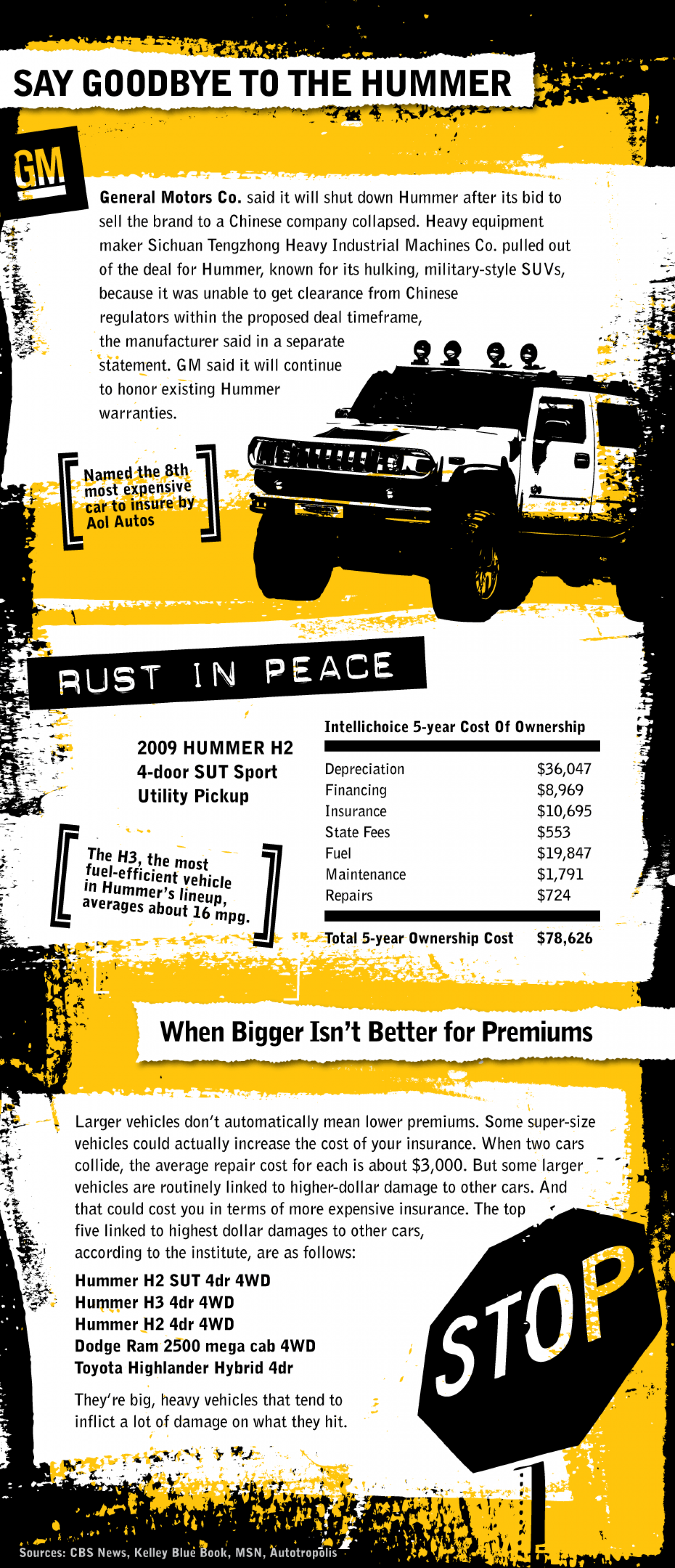Say Goodbye to the Hummer Infographic