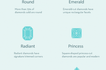 """Say """"I Do"""" to the Perfect Engagement Ring! Infographic"""