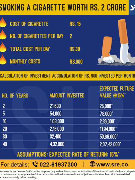 Say No to smoking, and Yes to investing in mutual funds Infographic