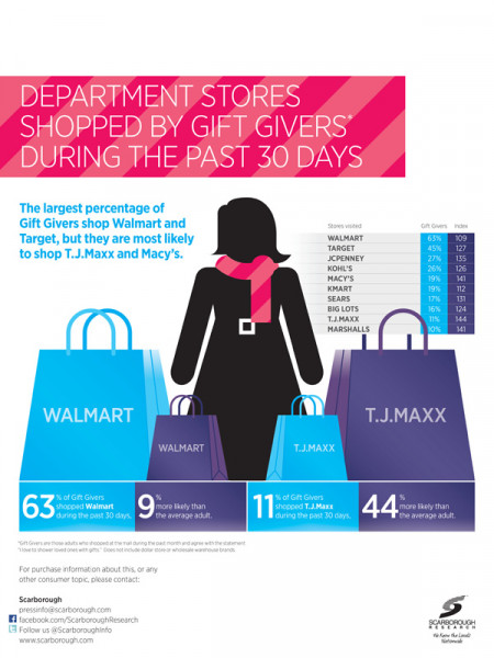 Scarborough Holiday Shopping Infographic