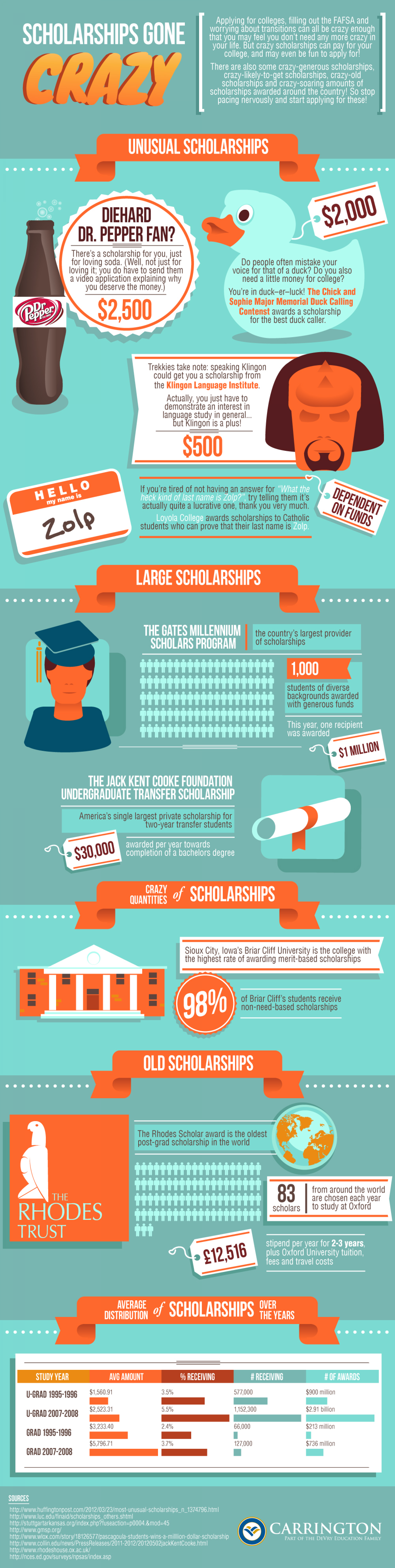 Scholarships Gone Crazy Infographic