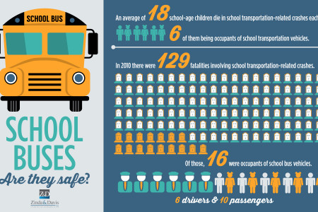 School Buses: Are they safe? Infographic