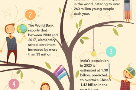 School education system in India and the statistics Infographic