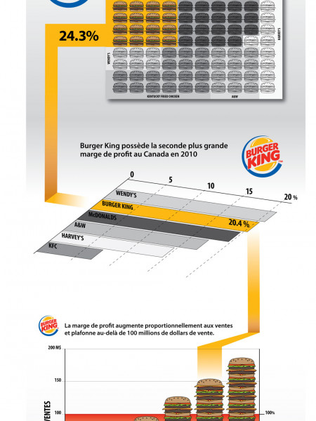 School project S3 – Infographics Infographic