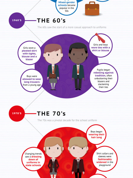 School Uniforms Through the Decades Infographic