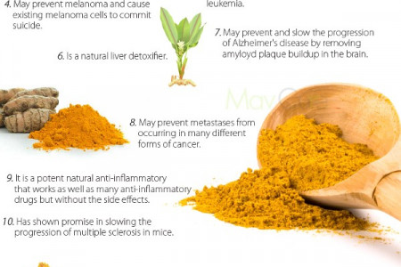 Science Confirms That Turmeric As Effective As 14 Drugs Infographic