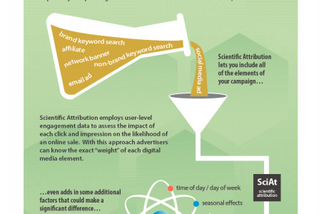 Scientific Attribution Modeling: Increase Sales by 20%+ Infographic