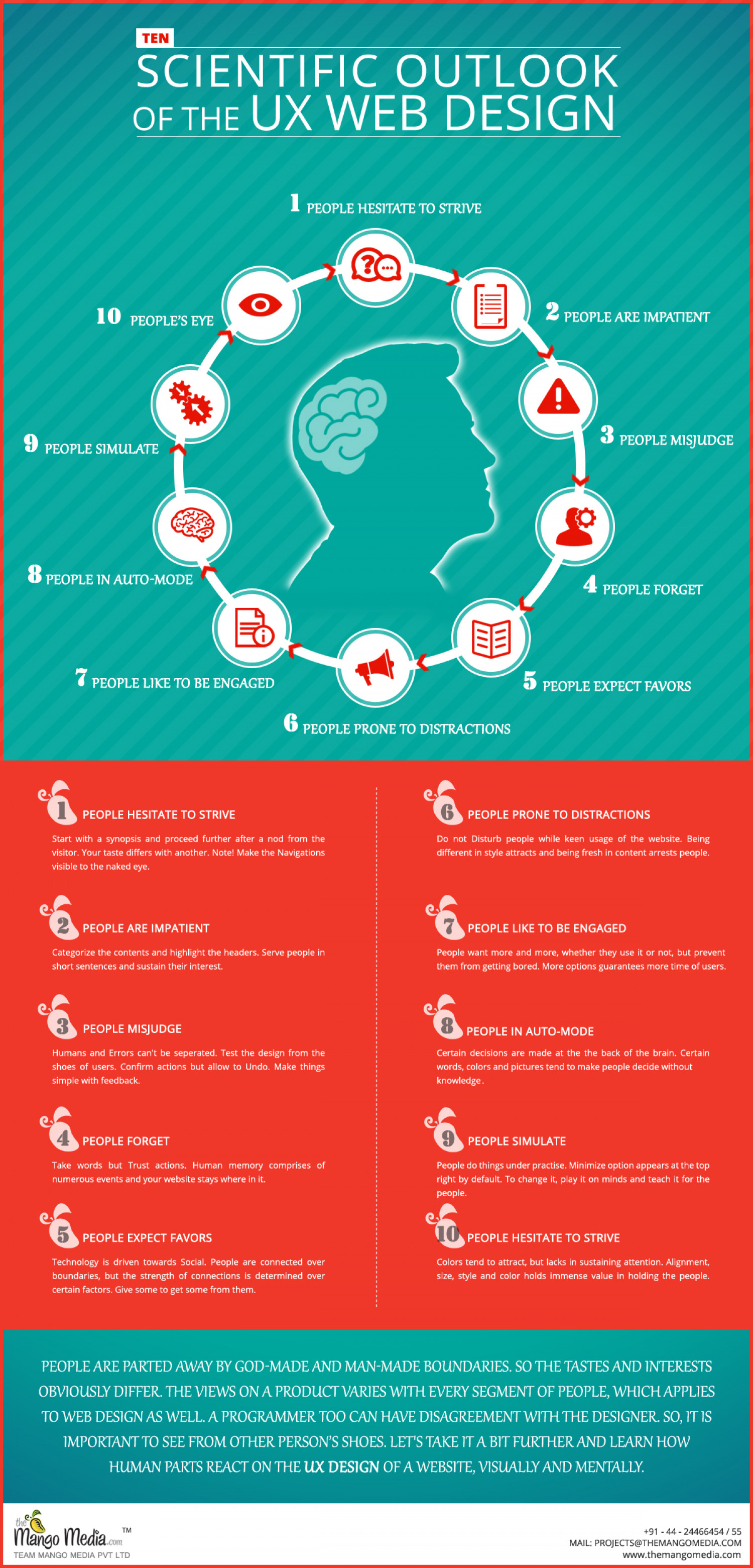 Scientific Outlook of the UX Web Design Infographic