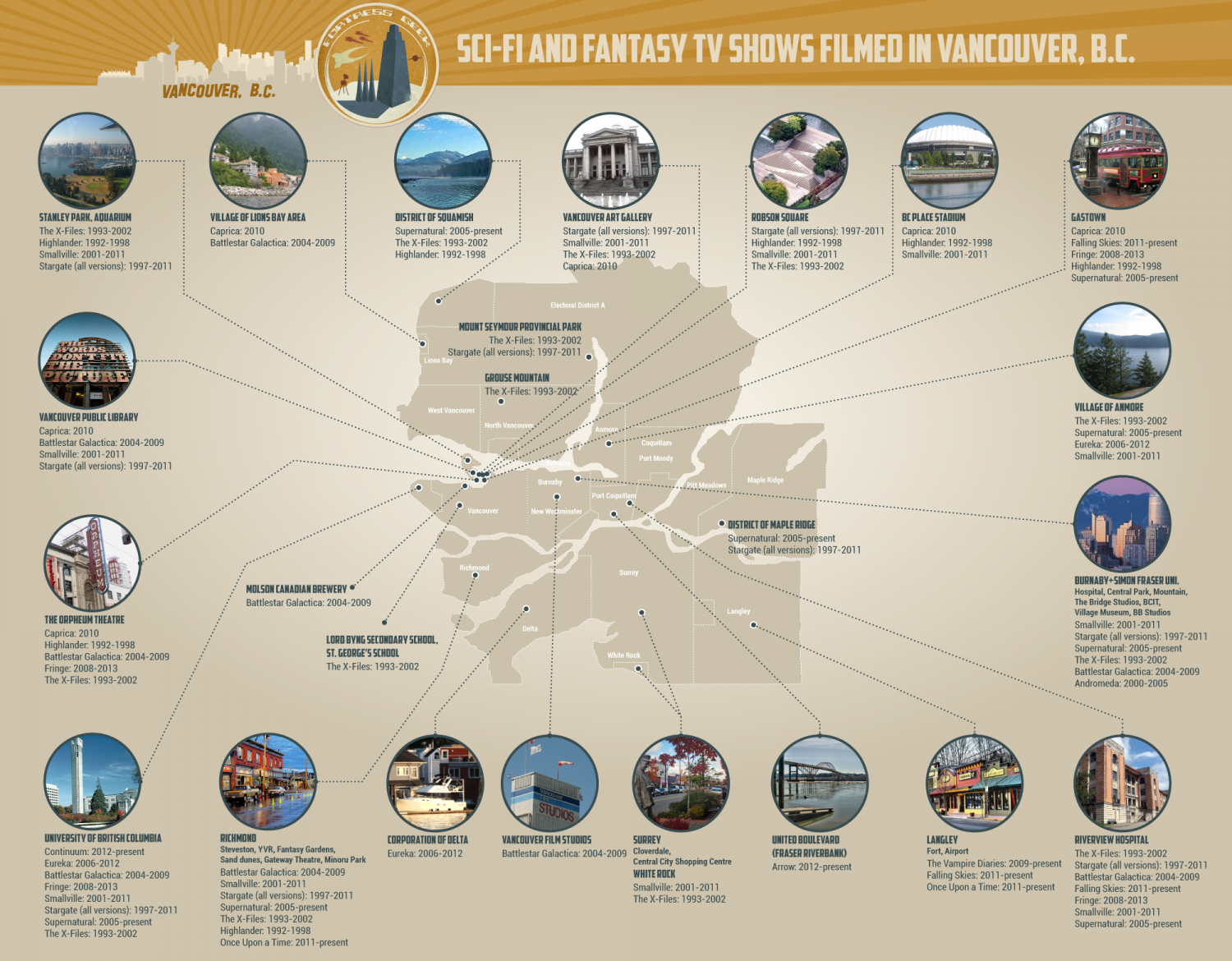SciFi  & Fantasy Shows Shot in Vancouver Infographic