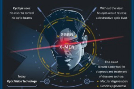 SciFi Vision: What Does The Future Hold? Infographic