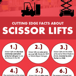 Scissor Lifts Cutting Edge Facts Visual Ly