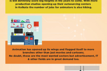 Scope of animation course in 2019 Infographic