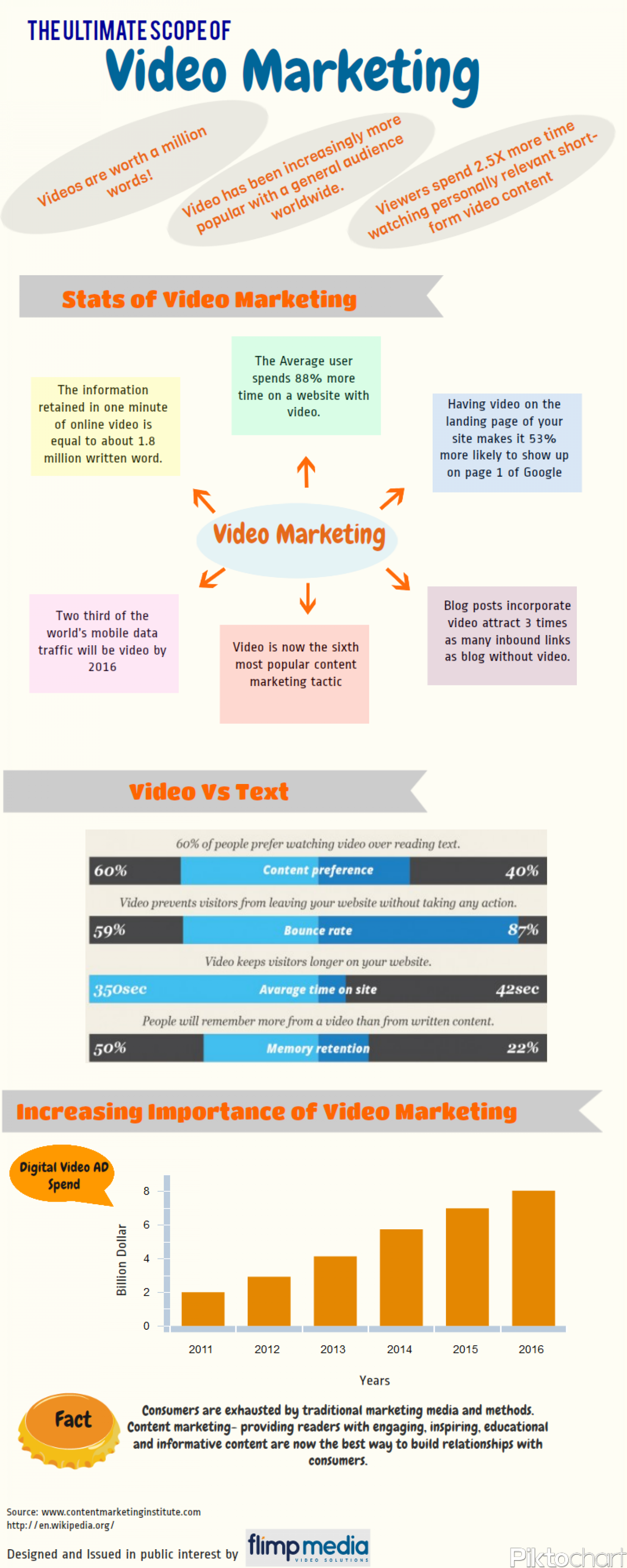 Scope Of Video Marketing Infographic