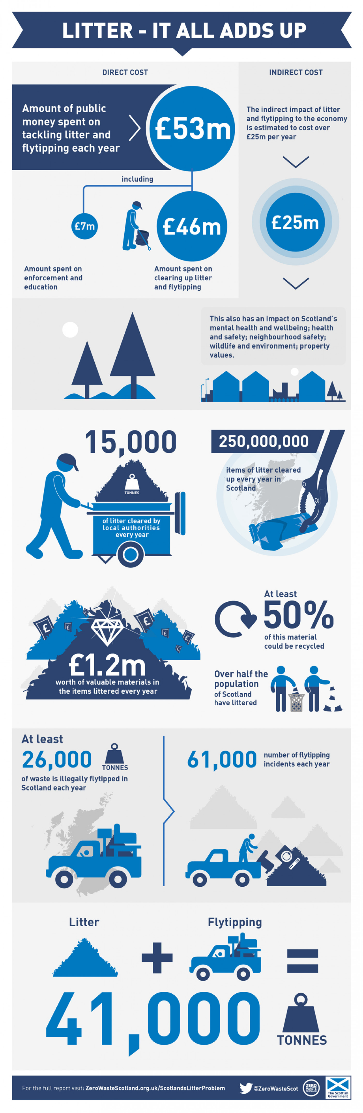 Scotland's Litter Problem Infographic