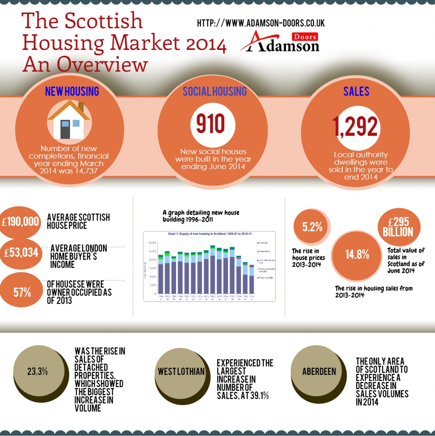 Scottish Housing Statistics: An Overview Infographic