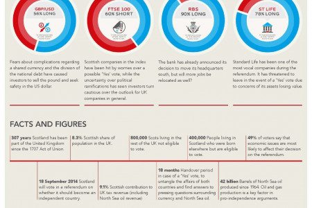 Scottish Referendum - The Key Markets You Need To Be Aware of Infographic
