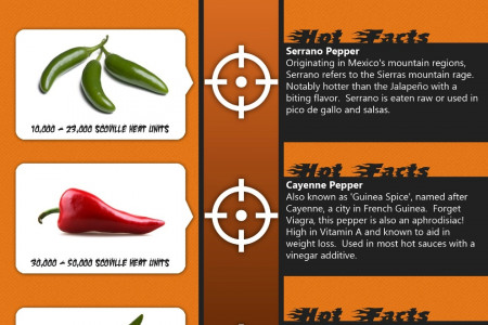 Scoville Heat Scale Infographic