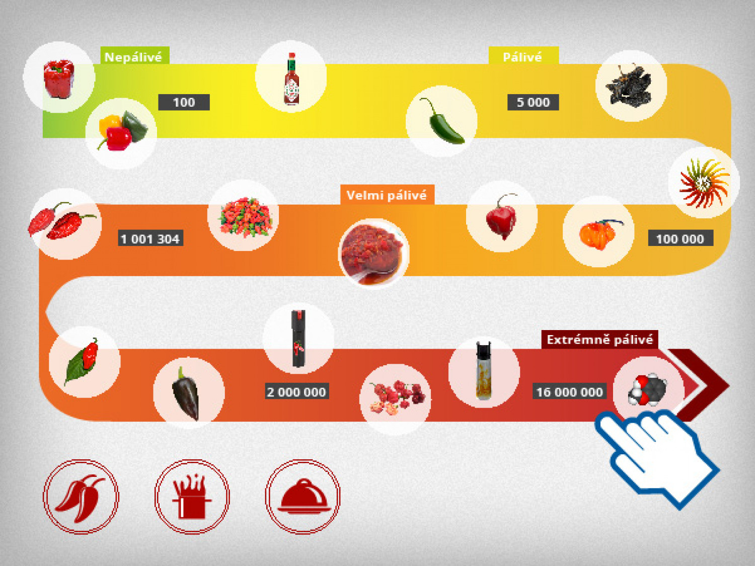 Scoville scale | Visual ly