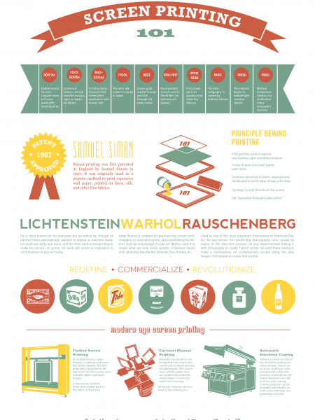 Screen Printing 101 Infographic