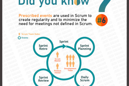 Scrum's events Infographic