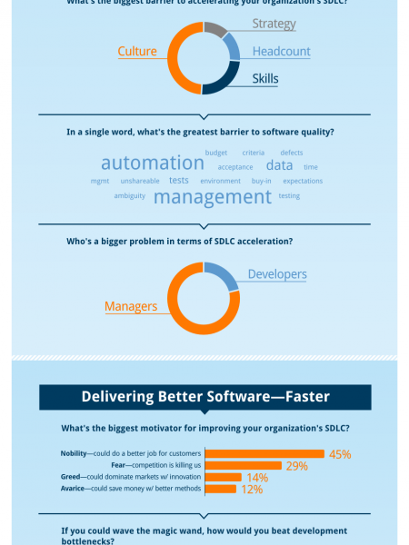 SDLC Acceleration: Delivering Better Software Faster Infographic