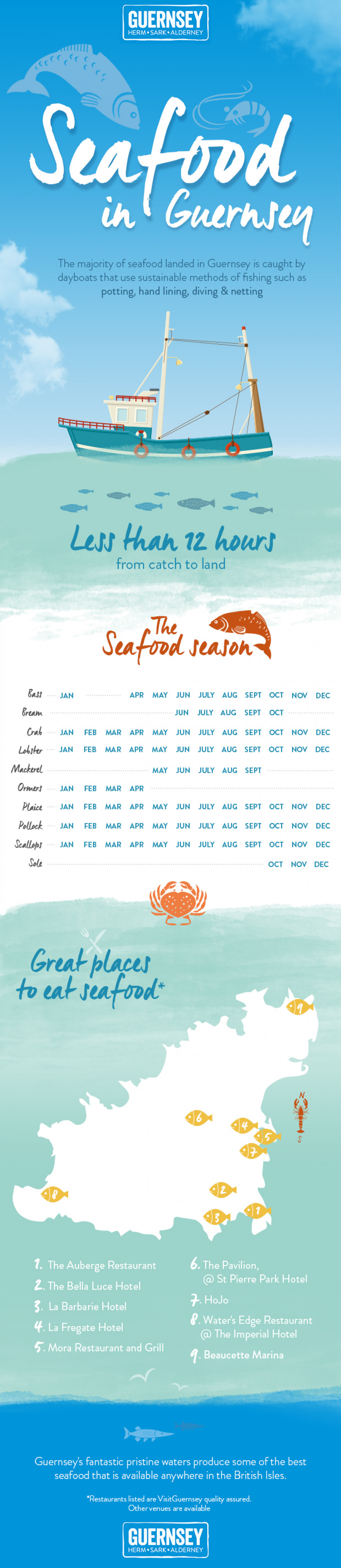 Seafood in Guernsey Infographic
