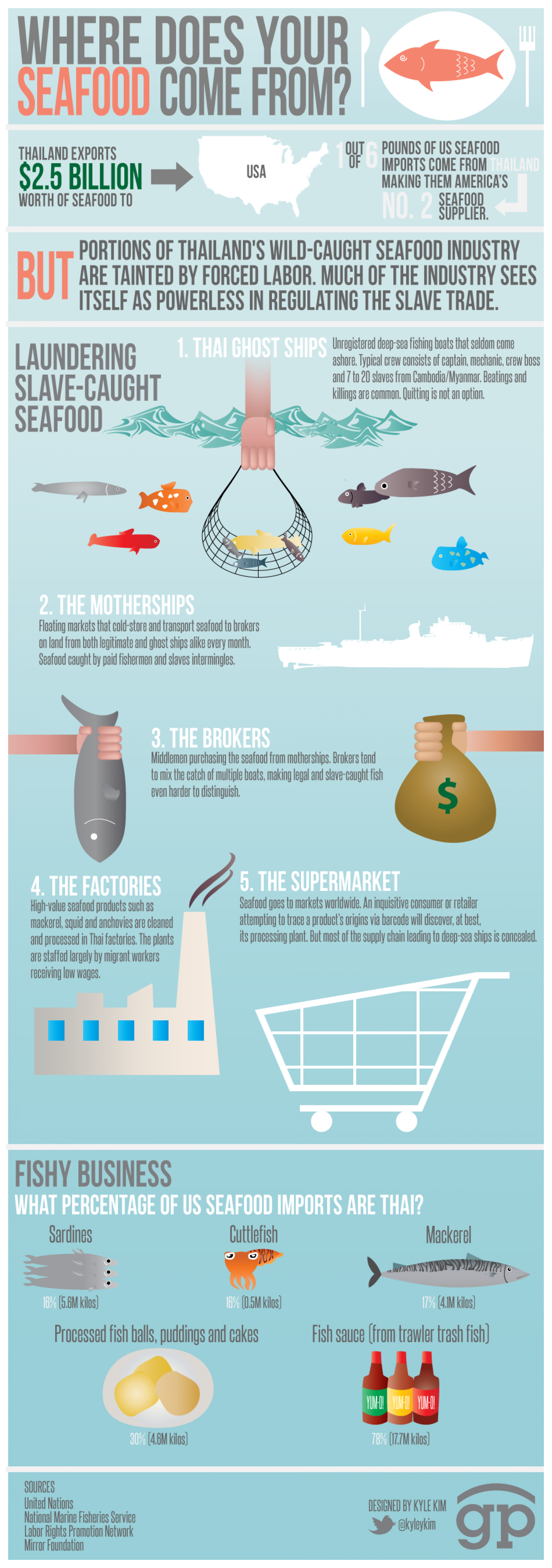 Seafood Slavery Infographic