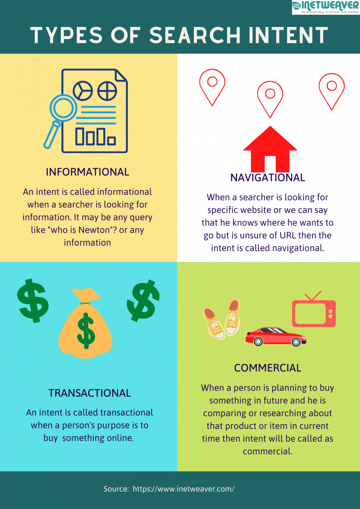 Search Intent In SEO Infographic
