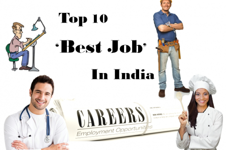 Search Jobs In India  | Find Jobs In India | BigLeep Infographic