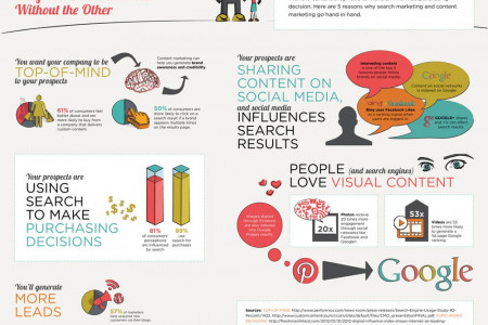 Search Marketing and Content Marketing | ProICT LLC Infographic