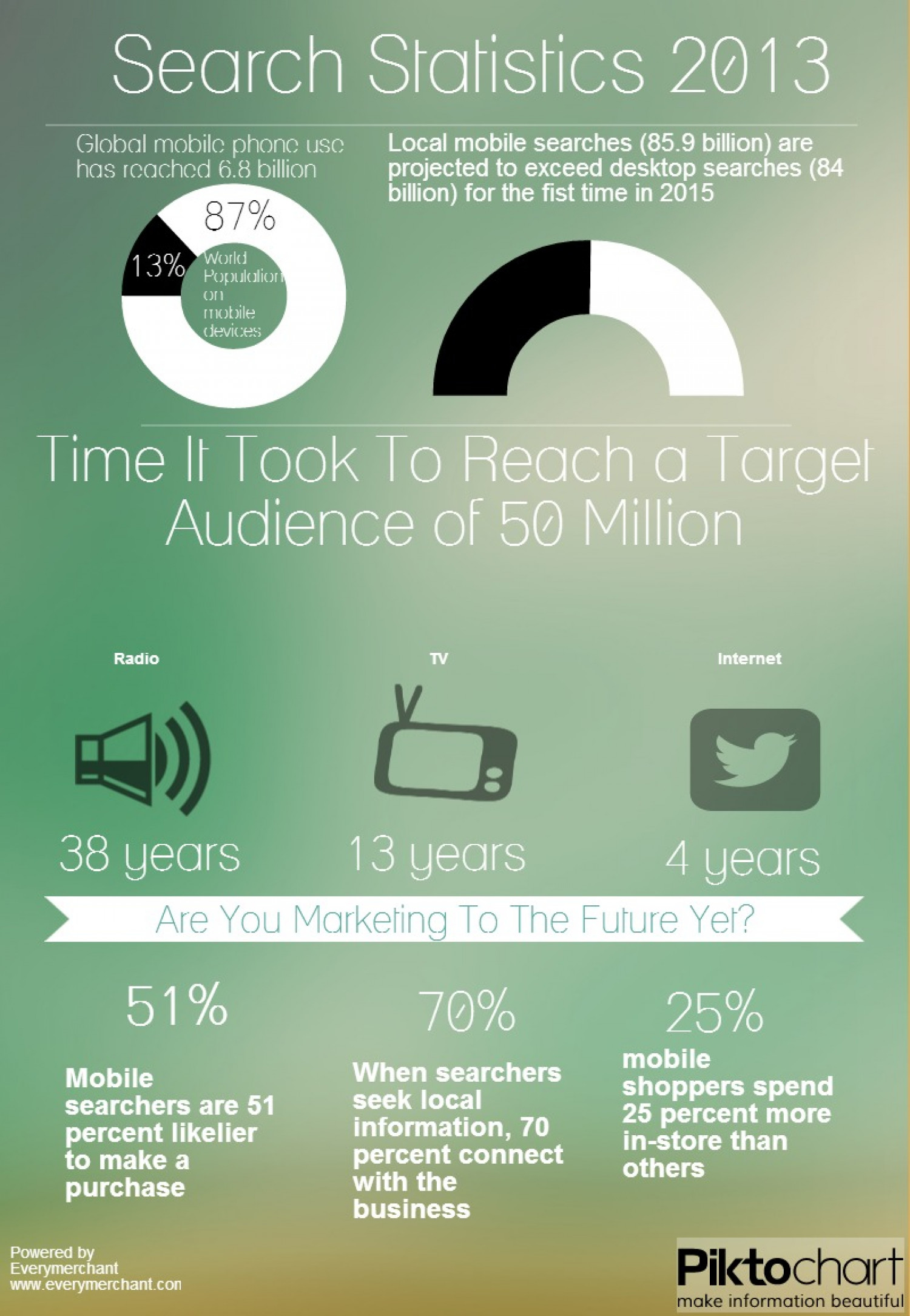 Search Statistics for Internet Marketing 2013 Edition Infographic