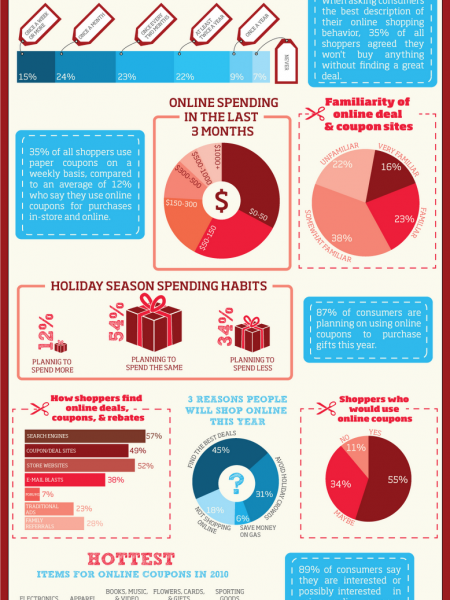 Searching for a Deal: How Consumers are Shopping Online  Infographic