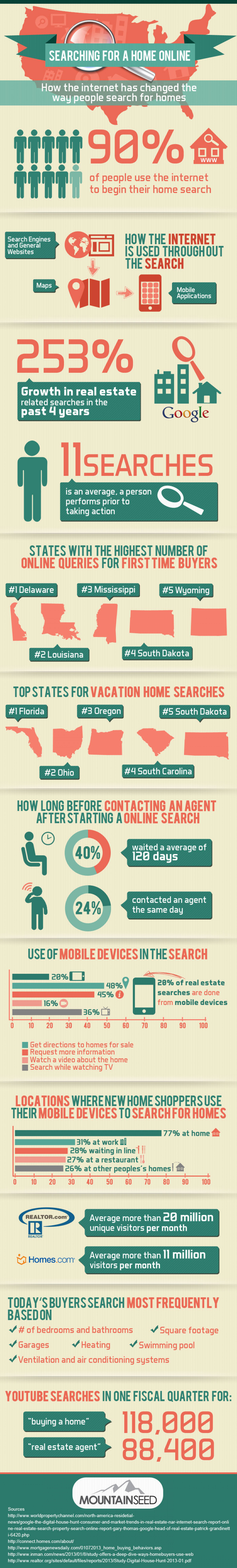 Searching for a Home Online  Infographic