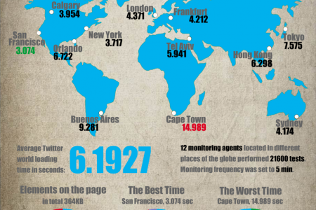Searching for the Fail Whale: Worldwide Twitter Page Speed Testing Infographic