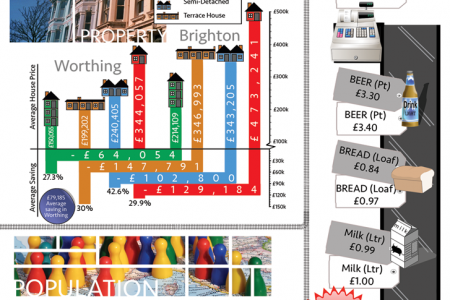 Seaside Living Worthing Vs Brighton Comparison Infographic