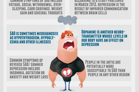 Seasonal Affective Disorder in Numbers Infographic
