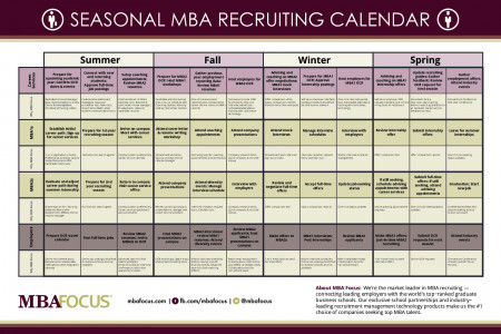 Seasonal MBA Recruiting Calendar Infographic