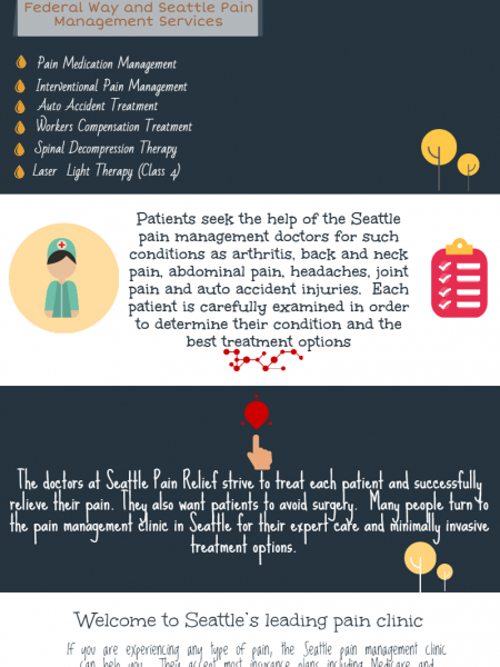 Seattle Pain Management Clinic Infographic