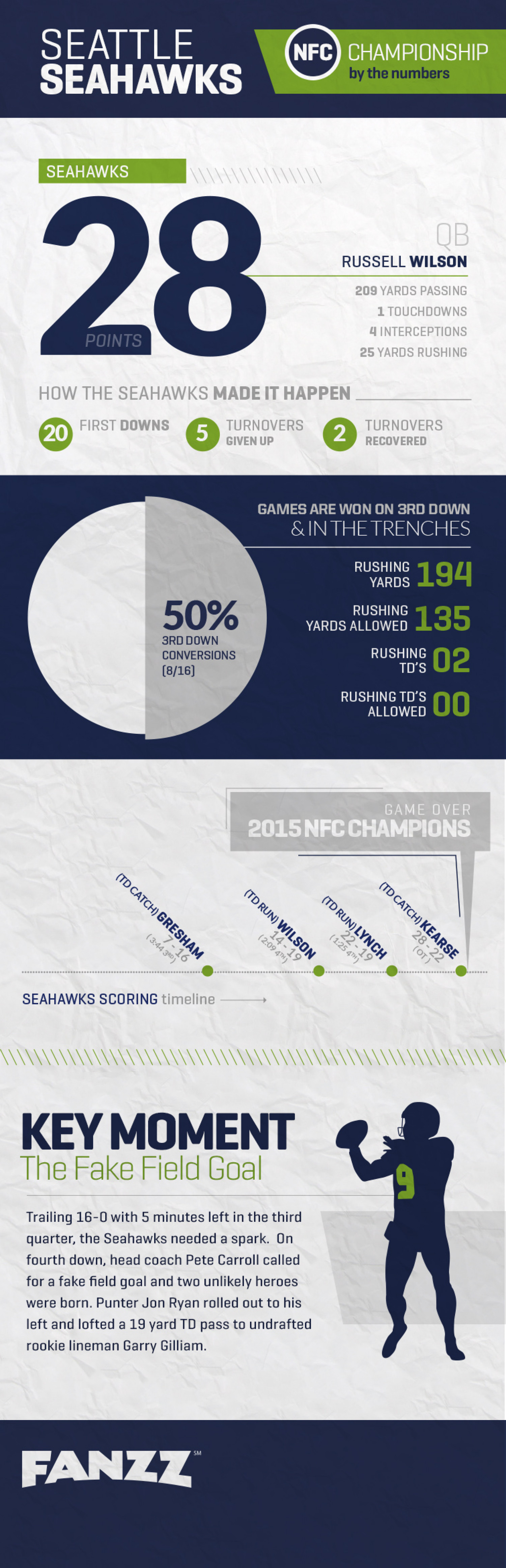 Seattle Seahawks NFL Conference Recap Infographic - Fanzz Infographic
