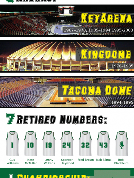 Seattle Supersonics by the Numbers Infographic