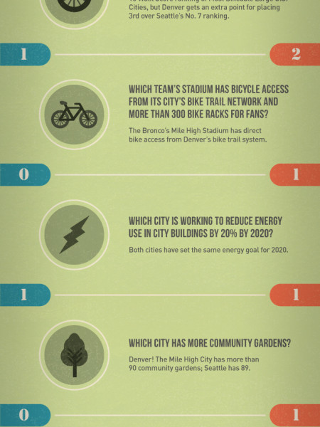 Seattle Vs. Denver: Who Wins the Sustainable Super Bowl?  Infographic