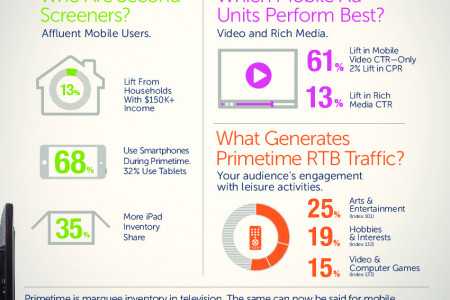 Second Screens Deliver Affluent, Engaged Primetime Audiences Infographic