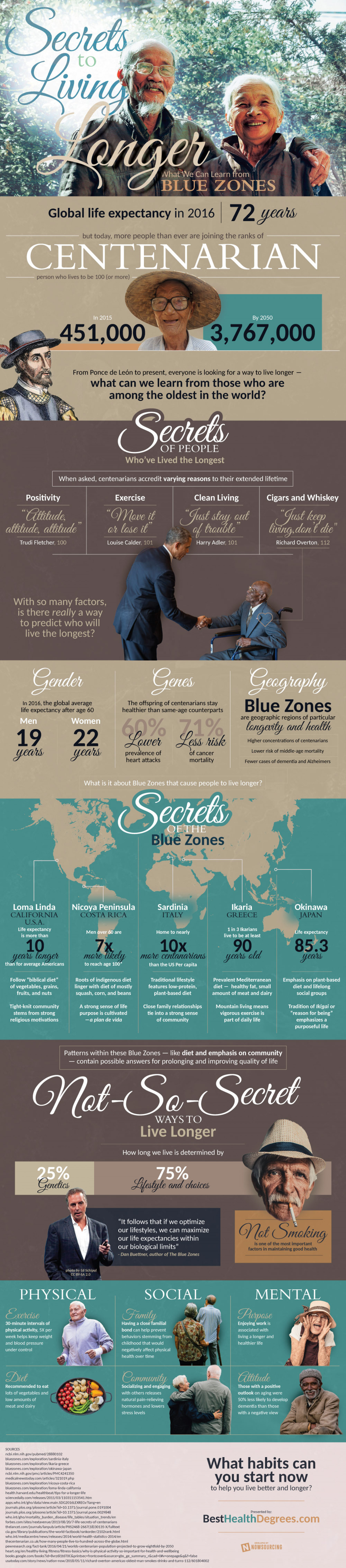 Secrets Of The Blue Zones Infographic