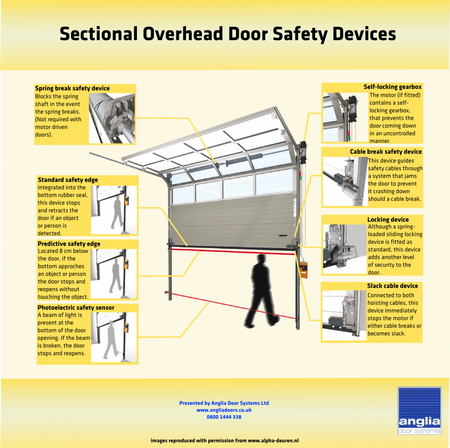 Sectional Overhead Safety Devices Infographic