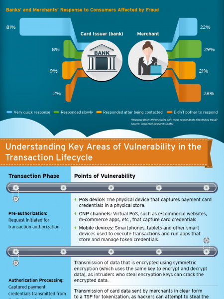 Secure Payments: How Card Issuers and Merchants Can Stay Ahead of Fraudsters [Part 2] Infographic