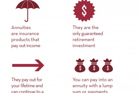SECURE YOUR RETIREMENT INCOME WITH ANNUITIES  Infographic