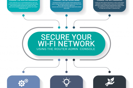 Secure Your Wi-Fi Network Using the Router Admin Console Infographic