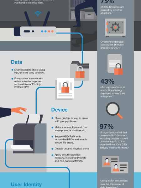 Securing Printers Guidelines Infographic